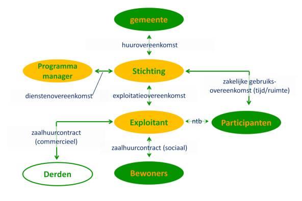 Structuur Veenendaal Oost